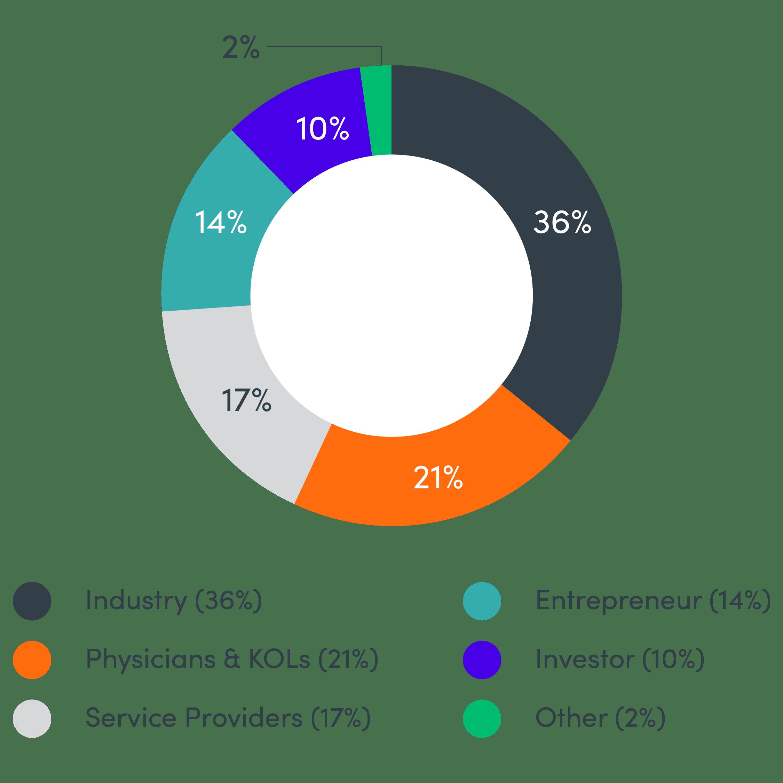 Octane OTS 2019 Attendee Breakdown